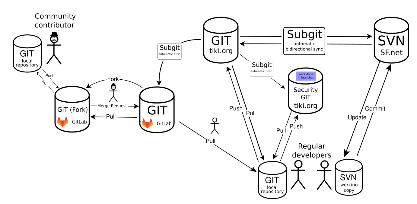Git + SVN workflow illustration