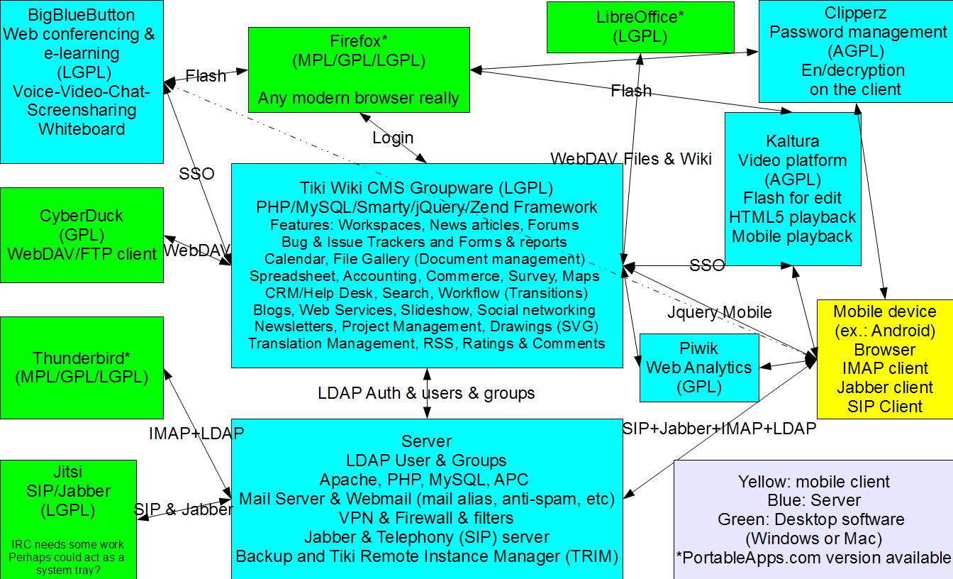 Tiki Suite preliminary schema