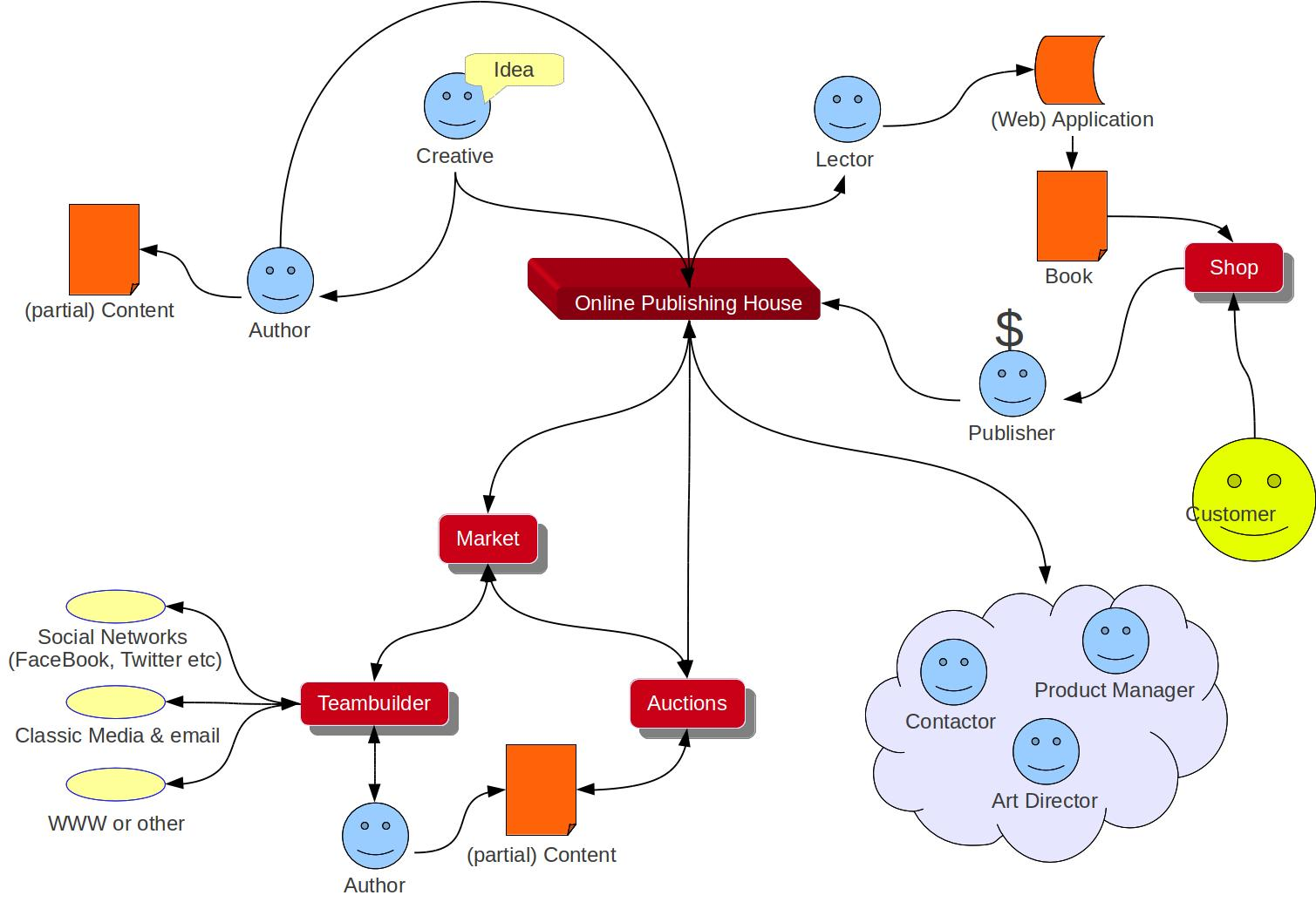 Online Publishing House Mindmap