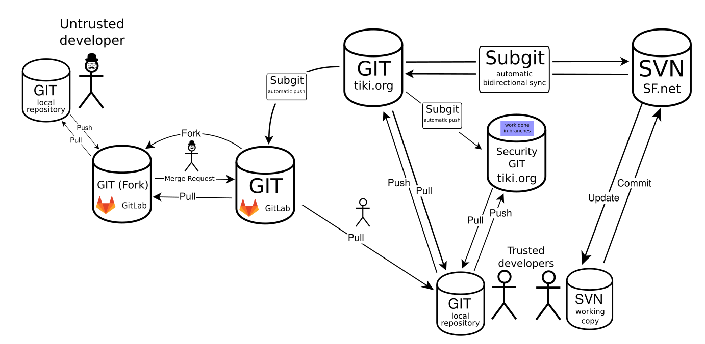 Git and SVN combined workflow | Tiki Wiki CMS Groupware
